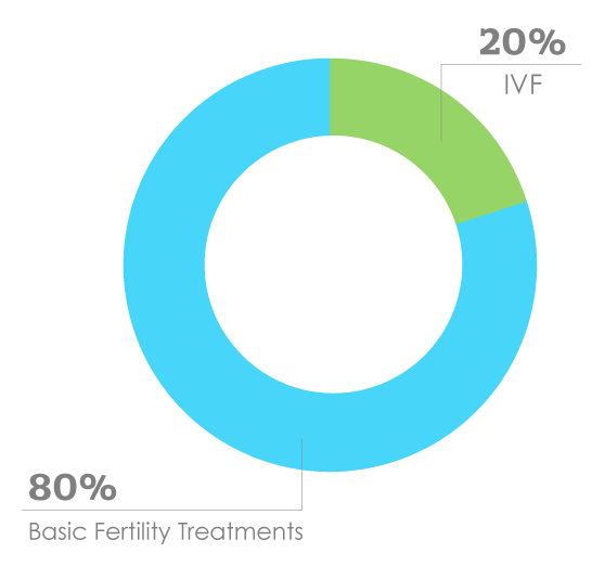 Fertility Treatments - IUI Artificial Insemination - IVF