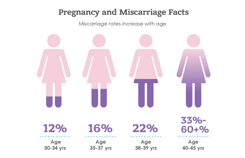 Pregnancy and Miscarriage Facts - The Reproductive Medicine Group